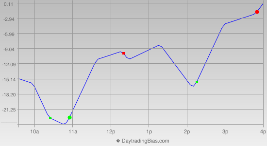 Intraday Cycle Projection (NDX) 2013-02-11
