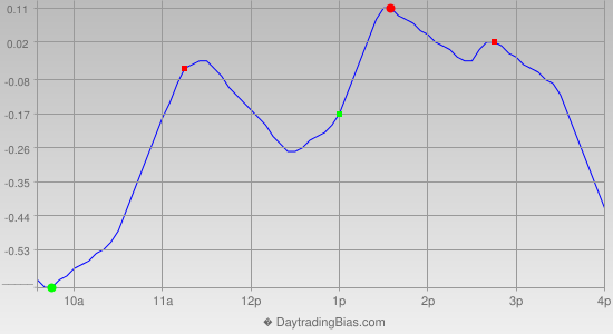 Intraday Cycle Projection (GLD) 2014-01-14