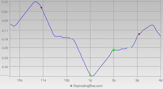 Intraday Cycle Projection (QQQ) 2014-11-20