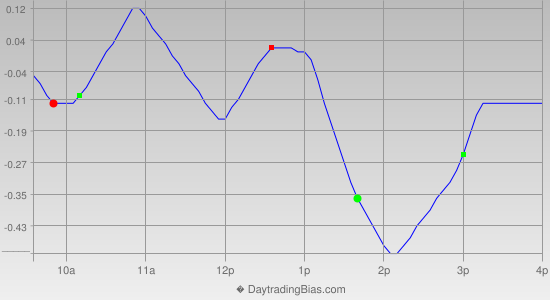 Intraday Cycle Projection (QQQ) 2013-06-25