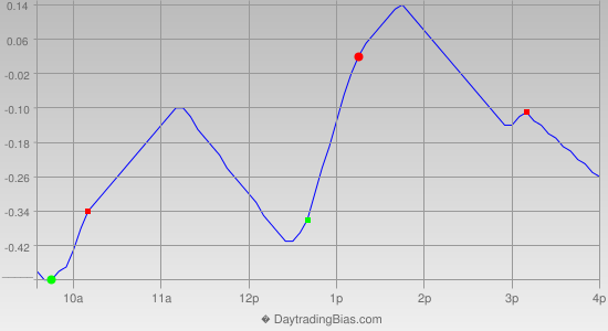 Intraday Cycle Projection (DIA) 2014-08-12