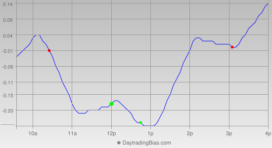Intraday Cycle Projection (QQQ) 2013-03-19