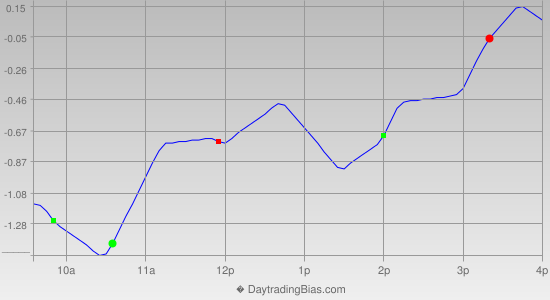 Intraday Cycle Projection (GLD) 2013-05-09