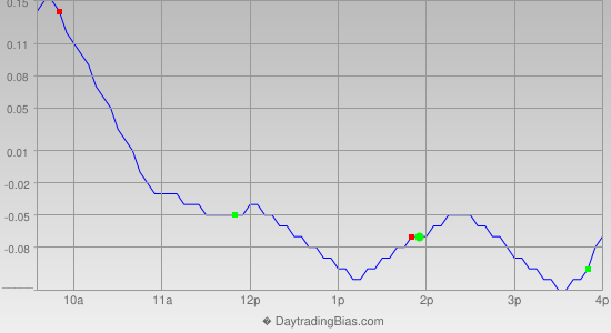 Intraday Cycle Projection (SLV) 2014-11-18