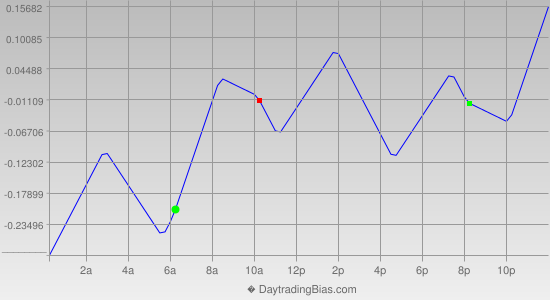 Intraday Cycle Projection (USDJPY) 2013-01-09