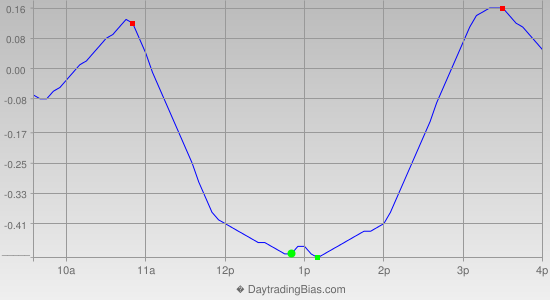 Intraday Cycle Projection (DIA) 2012-10-11