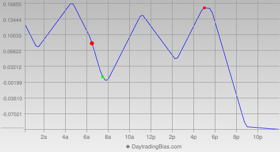 Intraday Cycle Projection (USDJPY) 2014-03-19