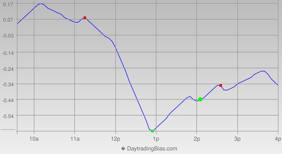 Intraday Cycle Projection (GLD) 2012-08-01