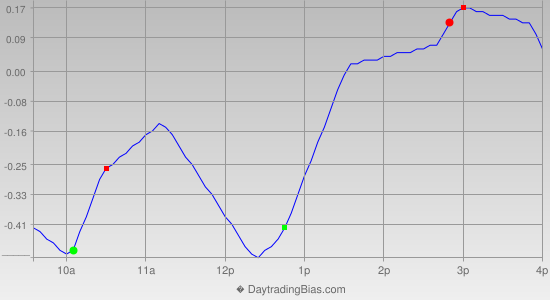 Intraday Cycle Projection (IWM) 2013-11-05