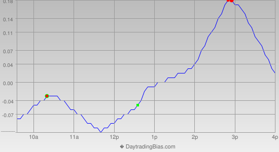 Intraday Cycle Projection (SLV) 2012-08-21