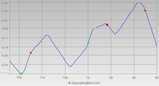 Intraday Cycle Projection (SPY) 2012-10-17