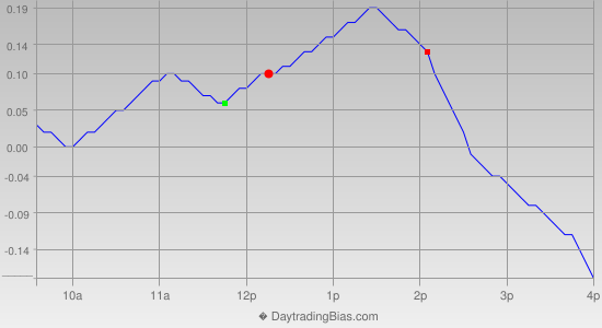 Intraday Cycle Projection (SLV) 2012-07-12