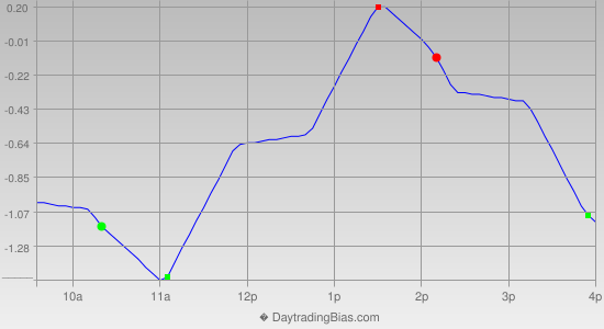 Intraday Cycle Projection (SPY) 2012-06-08