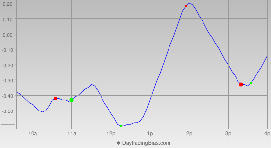 Intraday Cycle Projection (SPY) 2014-01-15