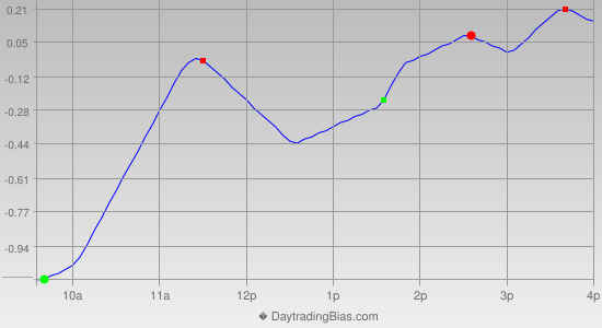 Intraday Cycle Projection (GLD) 2012-09-28