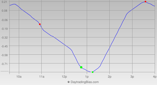 Intraday Cycle Projection (GLD) 2013-01-17
