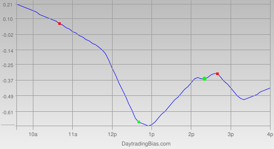 Intraday Cycle Projection (IWM) 2011-05-27