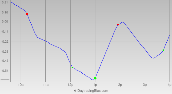 Intraday Cycle Projection (SPY) 2012-10-22