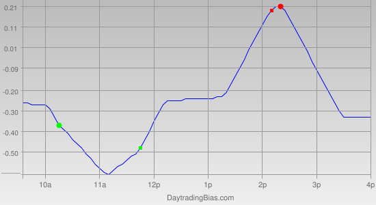 Intraday Cycle Projection (SPY) 2011-04-12