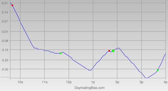 Intraday Cycle Projection (SLV) 2012-05-22