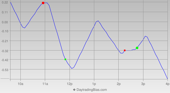 Intraday Cycle Projection (SPY) 2012-12-28