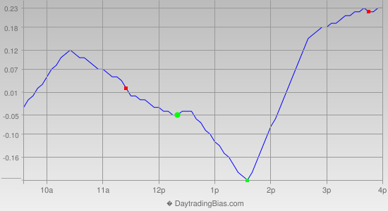 Intraday Cycle Projection (QQQ) 2014-07-03