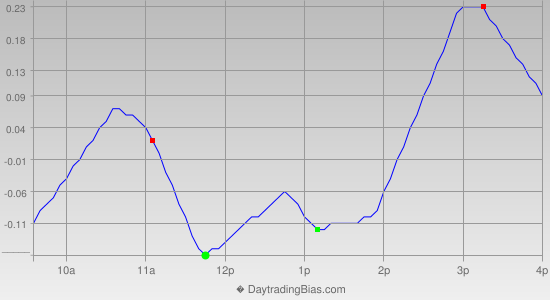 Intraday Cycle Projection (QQQ) 2013-08-05