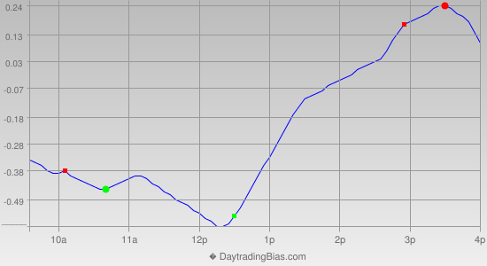 Intraday Cycle Projection (DIA) 2013-10-30