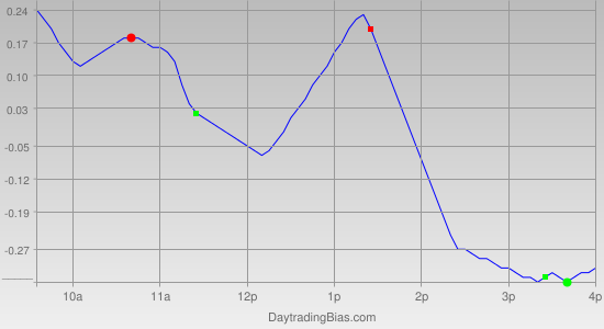 Intraday Cycle Projection (DIA) 2012-02-24