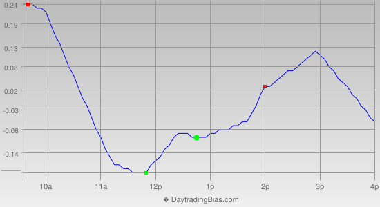 Intraday Cycle Projection (SLV) 2013-09-05