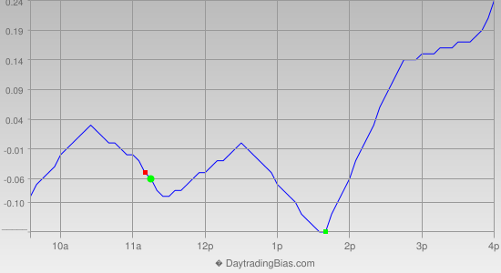 Intraday Cycle Projection (SLV) 2012-12-04