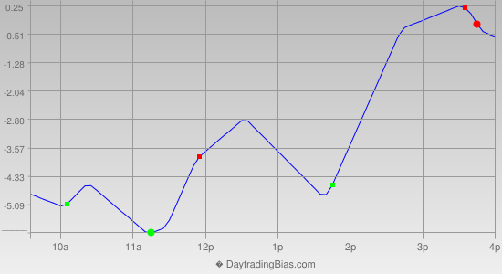Intraday Cycle Projection (RU2K) 2013-07-19