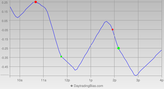 Intraday Cycle Projection (SPY) 2013-10-11