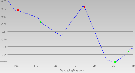 Intraday Cycle Projection (SPY) 2012-02-21