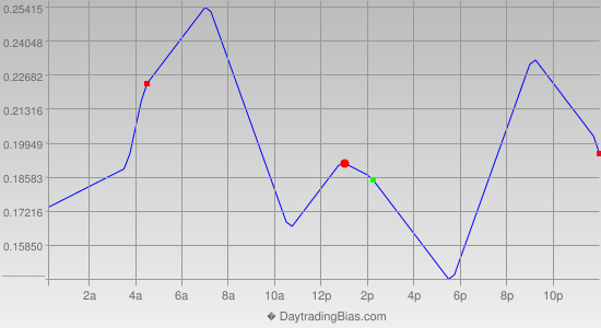 Intraday Cycle Projection (USDJPY) 2012-08-02
