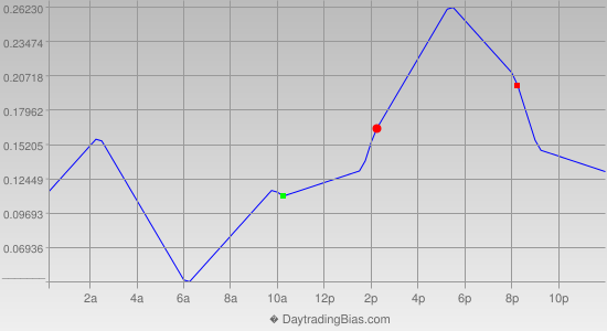 Intraday Cycle Projection (USDJPY) 2012-06-18