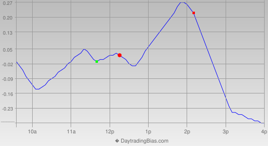Intraday Cycle Projection (GLD) 2013-03-22