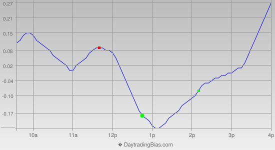 Intraday Cycle Projection (QQQ) 2013-07-10