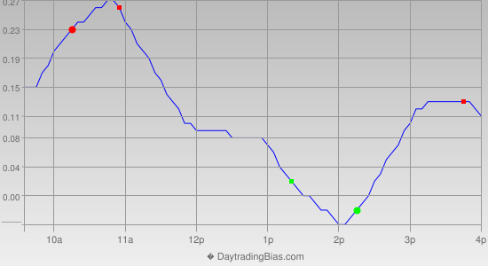 Intraday Cycle Projection (SLV) 2013-08-02
