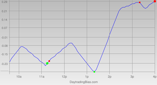Intraday Cycle Projection (IWM) 2011-04-11