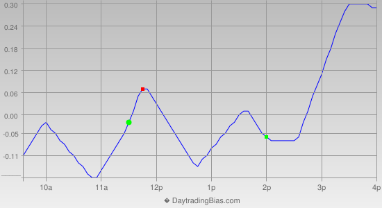 Intraday Cycle Projection (IWM) 2012-12-17