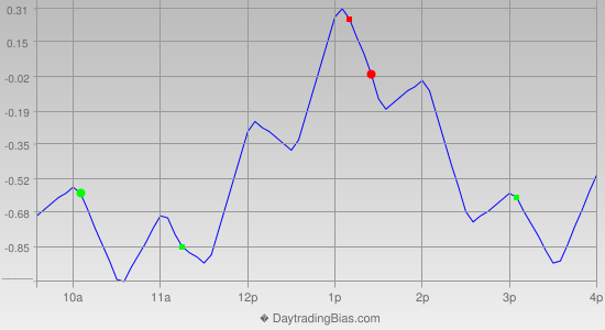 Intraday Cycle Projection (SPY) 2013-05-24