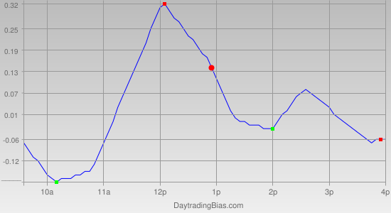 Intraday Cycle Projection (QQQ) 2012-02-02