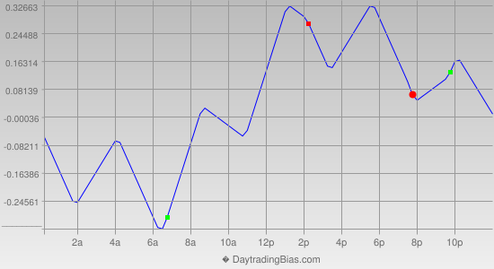 Intraday Cycle Projection (USDJPY) 2014-12-09