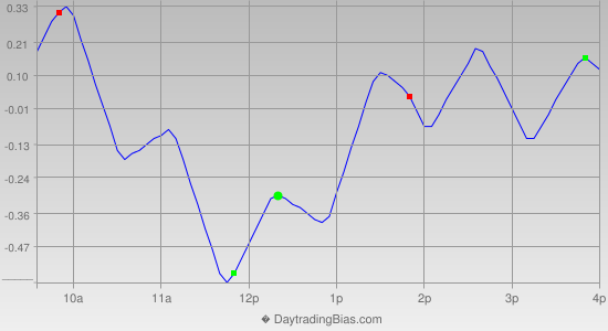 Intraday Cycle Projection (GLD) 2015-12-18
