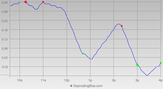 Intraday Cycle Projection (QQQ) 2012-09-19