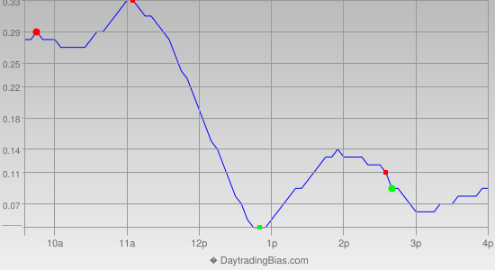 Intraday Cycle Projection (SLV) 2013-03-05