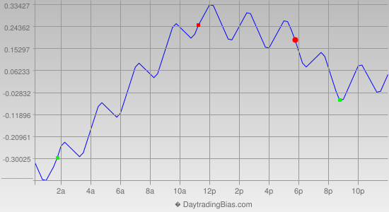 Intraday Cycle Projection (USDJPY) 2013-01-23