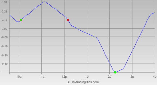 Intraday Cycle Projection (GLD) 2012-12-13