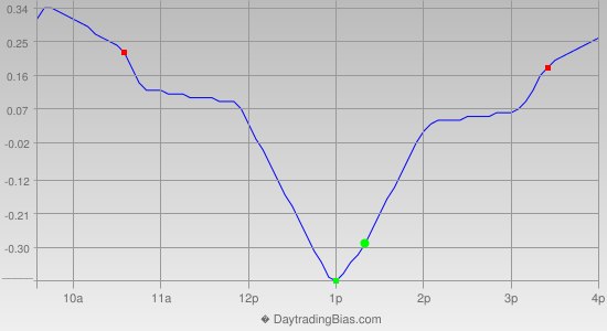 Intraday Cycle Projection (IWM) 2012-12-07